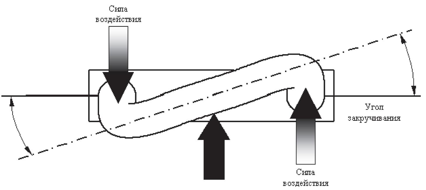 Кориолисовый расходомер - рис.3