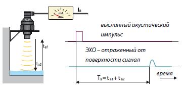 Принцип действия ультразвукового измерителя уровня - 1