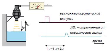 Принцип действия ультразвукового измерителя уровня - 2